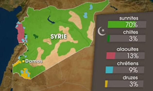 La Syrie: un pays aux multiples ethnies, confessions et religions