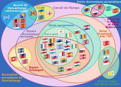 Supranational_European_Bodies-fr.svg